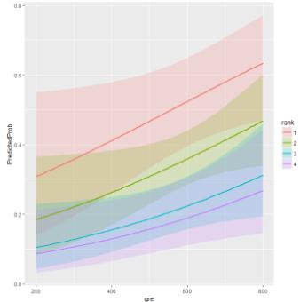 R数据分析案例:逻辑回归