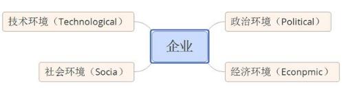常用的数据分析方法论和数据分析法