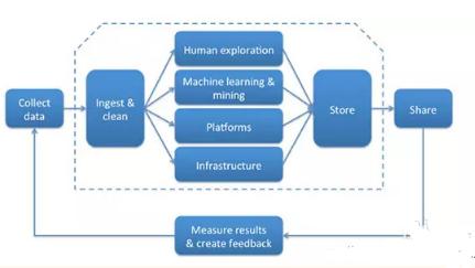 作为一个专业的数据科学程序员需要具备些什么