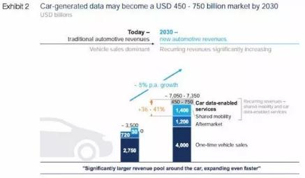汽车行业数据分析师前景