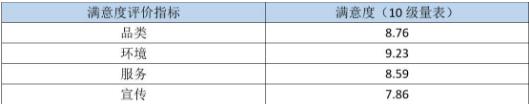 数据分析没效果,是因为缺少这4种提升!