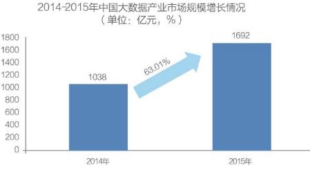 大数据投资人必读:中国大数据发展与投资分析报告