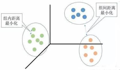 聚类分析基础知识总结及实战解析