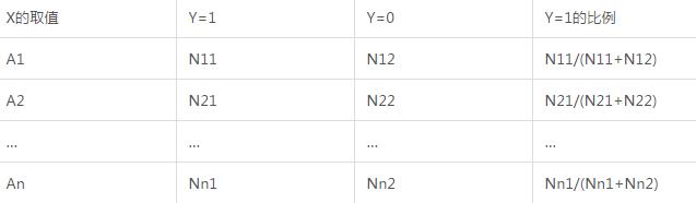 二分类模型中,如何应对分类自变量取值过多