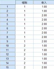 SPSS统计:2*2交叉表分析案例