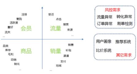互联网数据分析的底层应用架构