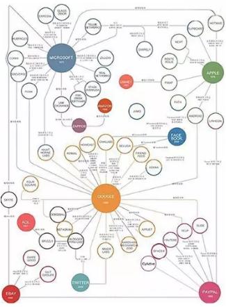 企业关系网络分析,大数据时代淘金利器
