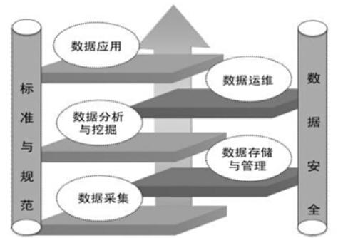 大数据的产业链分析