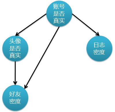 分类算法之贝叶斯网络(Bayesian networks)