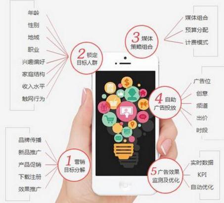 大数据+精准营销,引领企业互联网营销新趋势