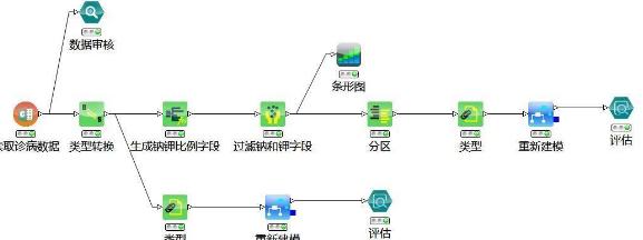 决策树(专家药物模型)操作案例