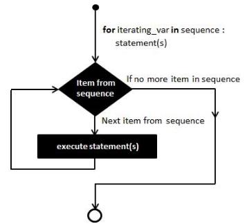 Python for 循环语句_python循环语句_python for语句