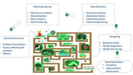 从商业视角理解数据:数据科学家的思维之路