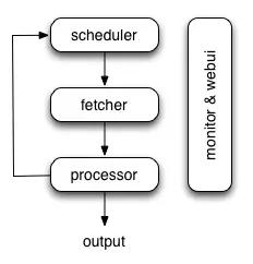 Python之爬虫框架概述