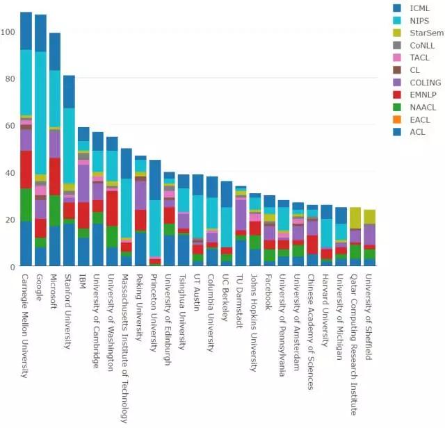 2016机器学习与自然语言处理学术全景图