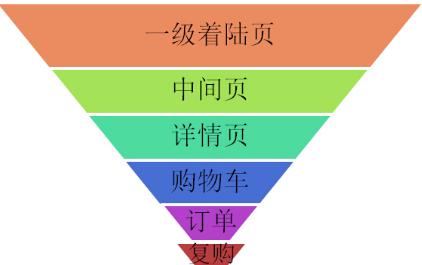 数据分析逻辑:流量转化漏斗模型详解