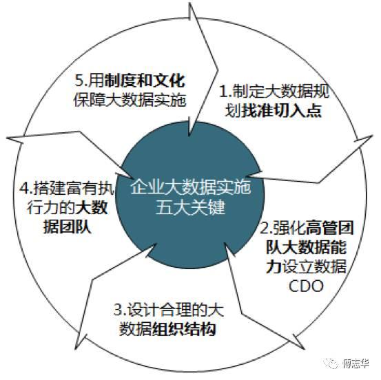 企业实施大数据的五大关键