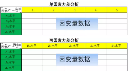 SPSS分析技术:多因素方差分析