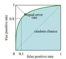 使用SPSS做ROC曲线分析