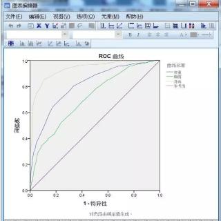 SPSS绘制ROC曲线如何使其平滑