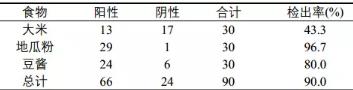 SPSS详细操作:多个独立样本列联表的卡方检验