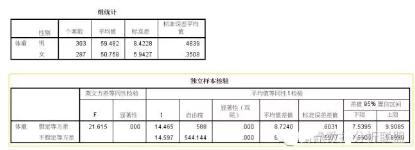 SPSS输出结果统计表与统计图的专业性编辑及三线表定制格式