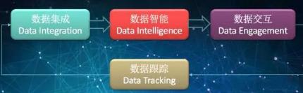 现代商业中大数据的价值体现在哪