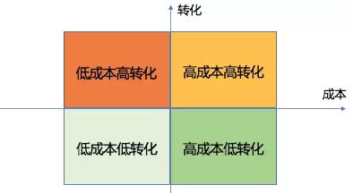 数据分析常见的四种高效方法
