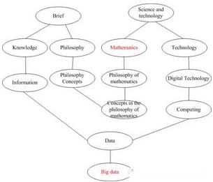 大数据技术体系中的语义分析