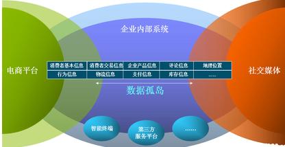 连通数据孤岛,电商大数据助力电商模式转变