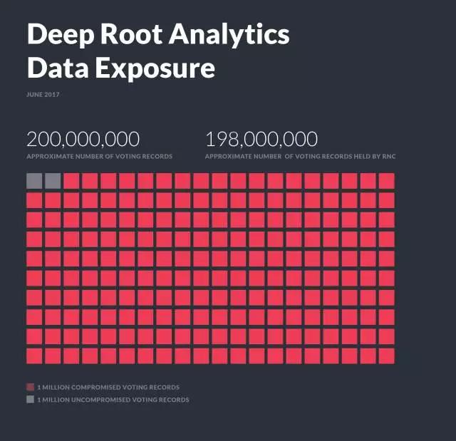 川普数据公司团队意外泄漏近2亿美国选民的个人信息