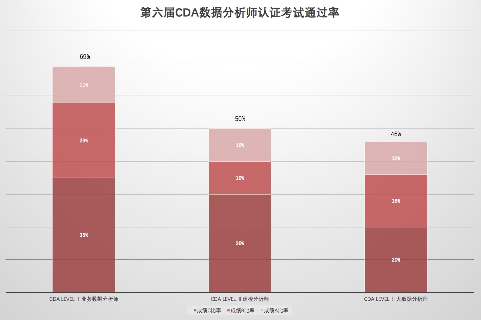 CDA第六届考试通过率及考生分布状况!