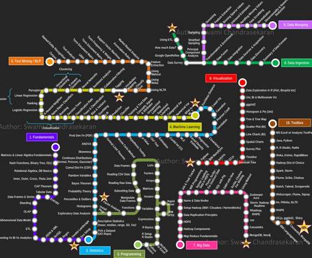 42步进阶学习——让你成为优秀的数据科学家