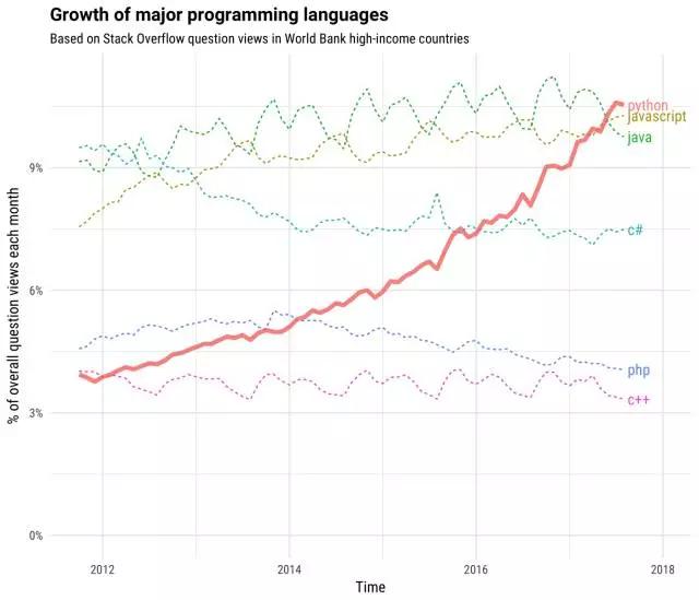 为什么说Python是目前热度增长最快的编程语言?