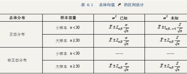 spss—均值检验(compare means)—单一样本t检验