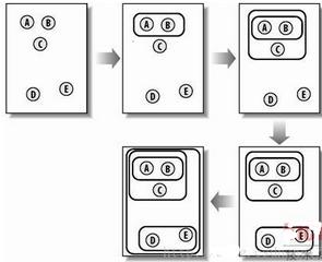 数据聚类的简单应用