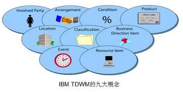 浅谈数据仓库建设中的数据建模方法