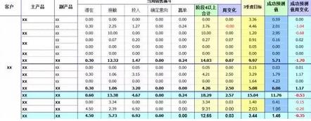 公开课丨职场小白如何玩转 Excel 商业分析
