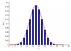 为什么数据科学家都钟情于最常见的正态分布
