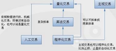 量化投资算法交易分类