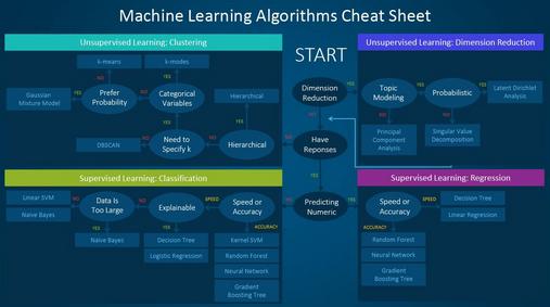 在实际项目中,如何选择合适的机器学习模型