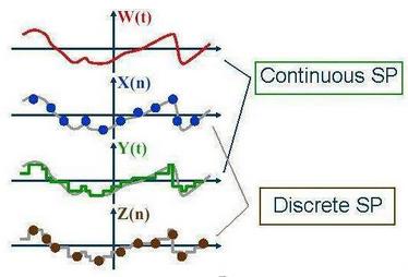 在量化投资中随机过程的定义及研究方法