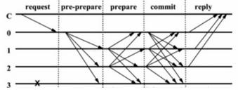区块链共识算法