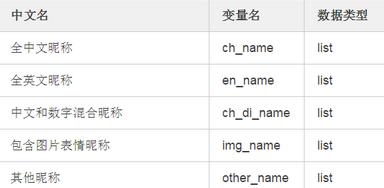 用Python分析了数千个微信昵称后,我们发现了这些规律...