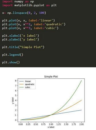 Python绘制六种可视化图表详解,三维图最炫酷!你觉得呢?