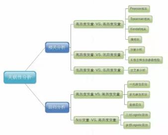数据分析技术:数据关联性分析综述