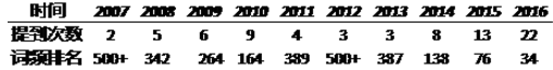 十年19万字政府工作报告,数据分析师如何解读