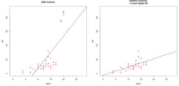 R语言中的离群值检测和处理