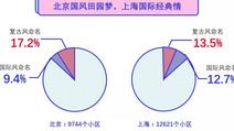 北京焦灼?上海颓废?大数据如何解读城市性格?