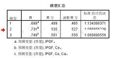 SPSS多元<font color=
